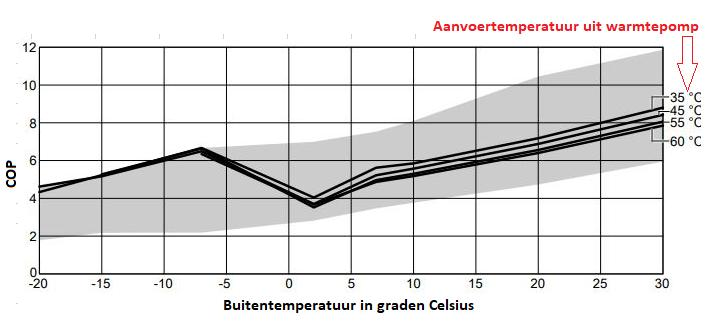 grafiek x=buitentemperatuuur, y=COP
