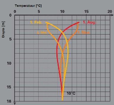 grondtemp versus diepte in 4 seizoenen